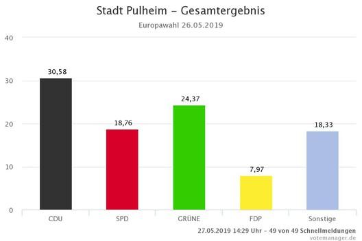 © Grafik: kdvz-frechen/votemanger.de